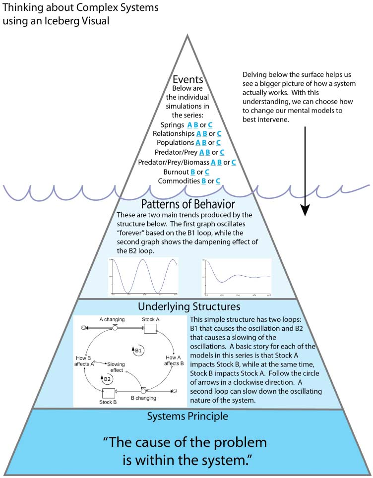 Iceberg Visual of Complex Systems